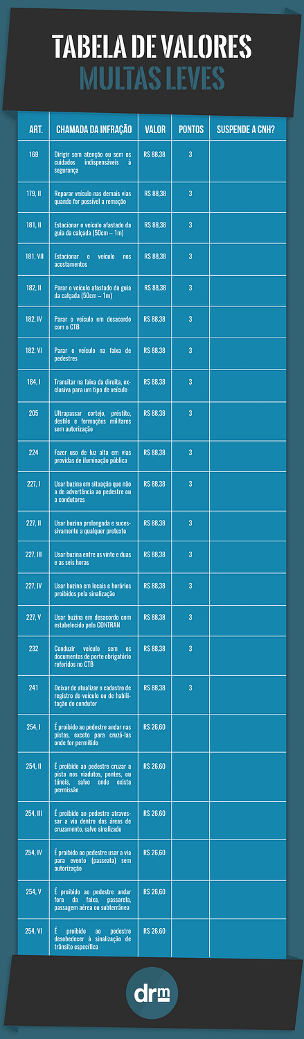 Tabela de valores das multas leves