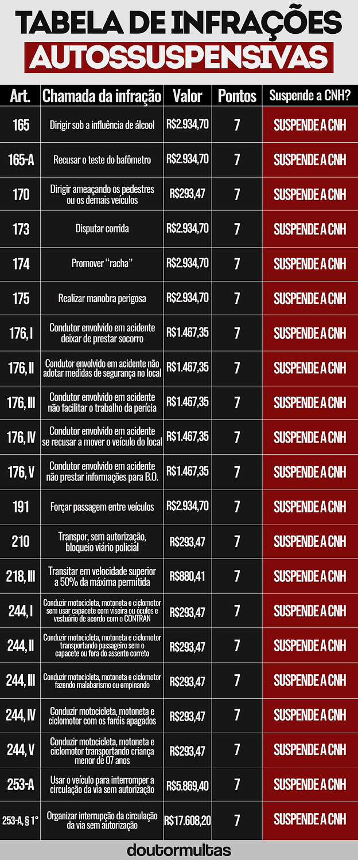 tabela infrações autossuspensivas